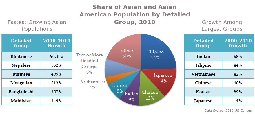the growing asian indian american population in the united states Below is a list showing many of america's largest ancestry groups  the asian  indian population was one of the most rapidly-growing ethnic.