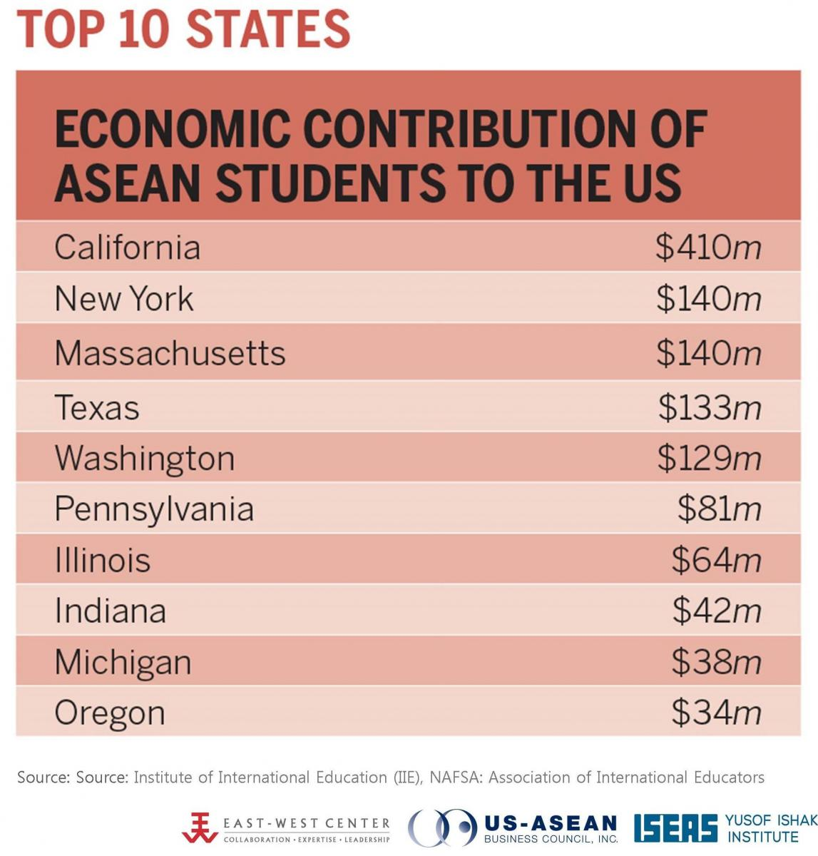 Top 10 States for ASEAN Students 2015/2016