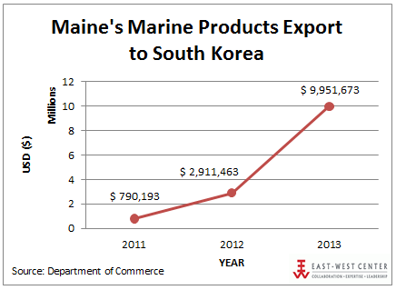 Maine's marine products exports to South Korea, 2011-2013