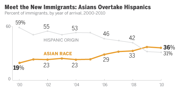 minority status of asian americans in the united states essay Home economics encyclopedias almanacs transcripts and maps minority groups and the great depression  asian americans  the united states mexican americans.