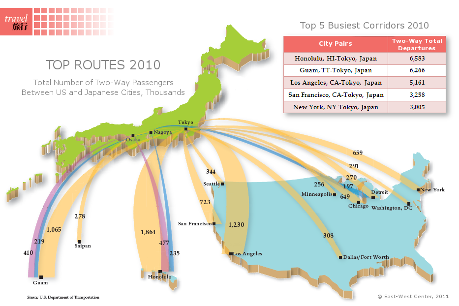 Making connections japan is americas largest aviation partner in graphic top air routes between us and japan by two way passengers and departures sciox Images