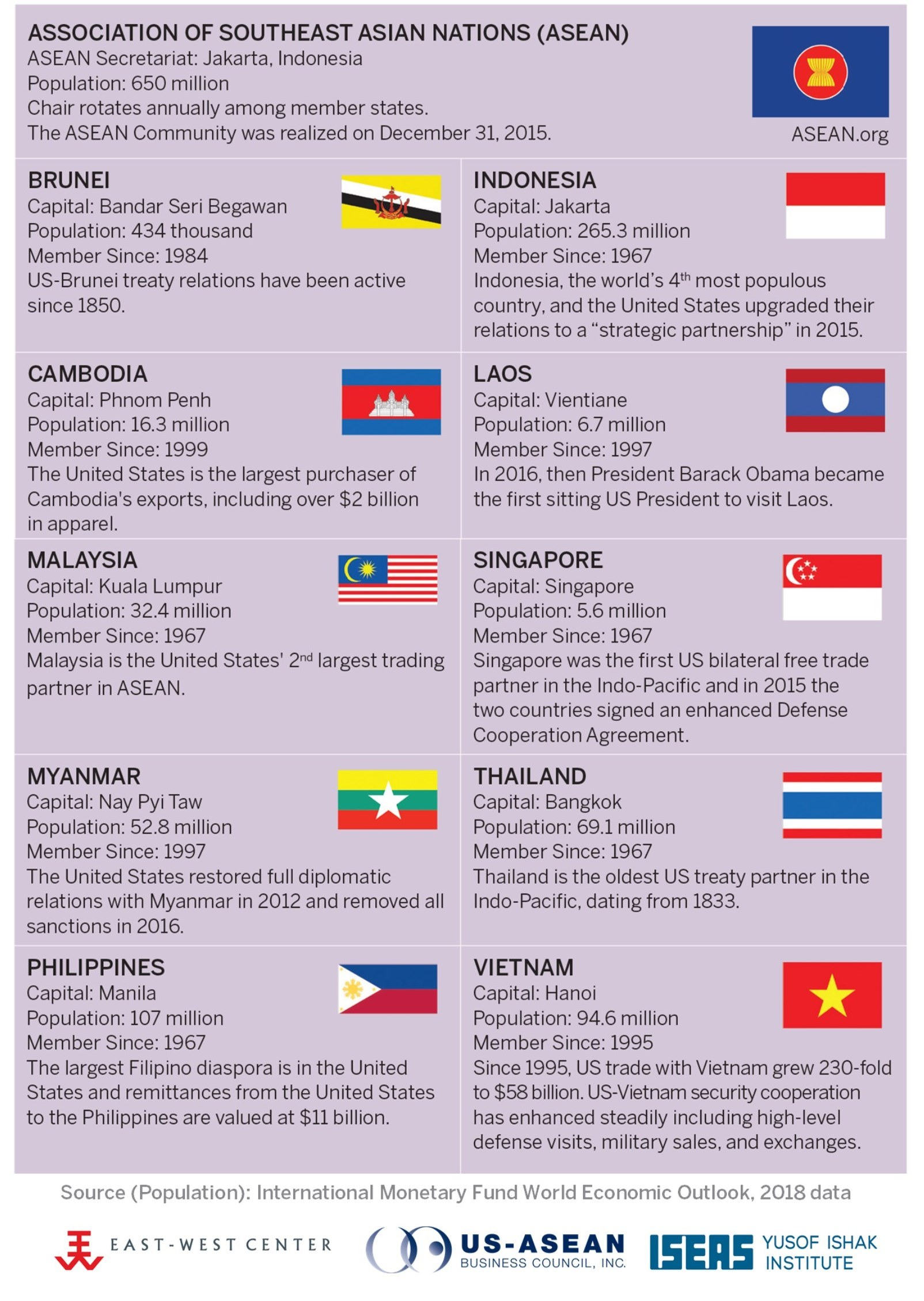ASEAN Member States in Profile