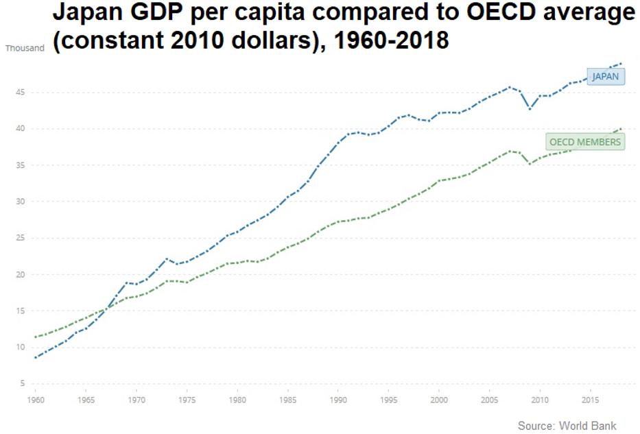 Japanese GDP Per Capita