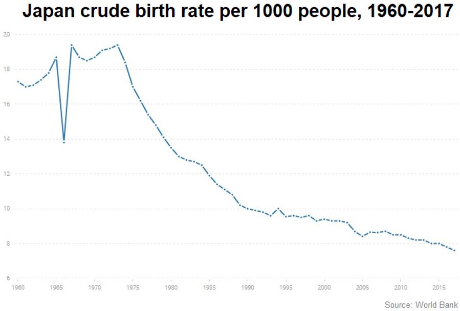 Japanese Birthrate